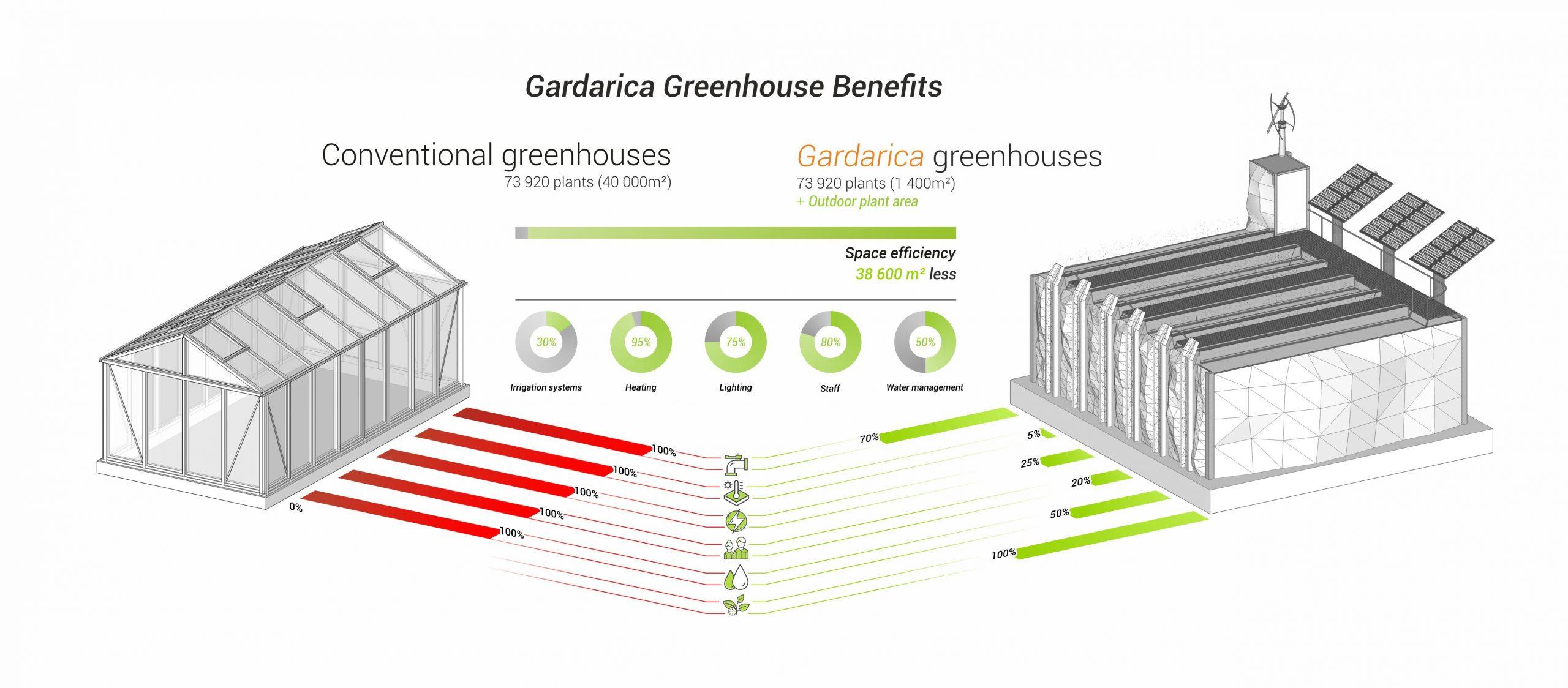 Gardarica Vertical Greenhouse Benefits