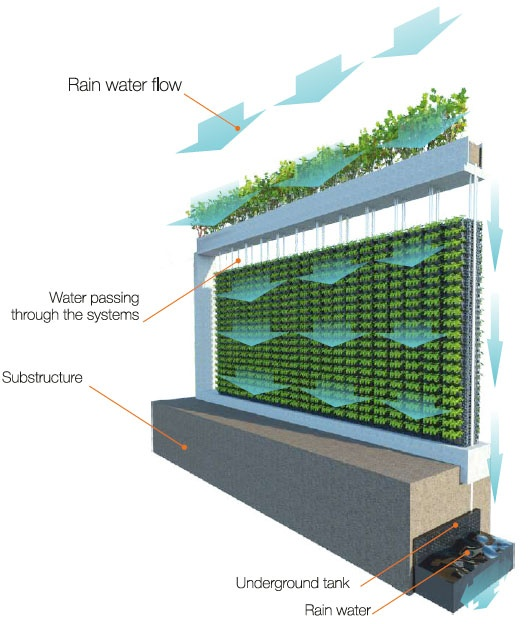 Gardarica Vertical Greenhouse Diagram